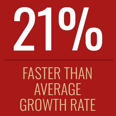 21 percent faster than average growth rate.