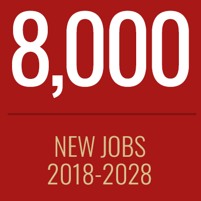 8000 new jobs projected between 2018 and 2028.
