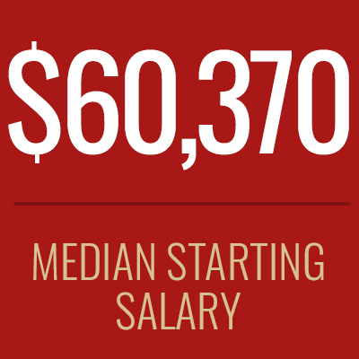 According to NATA, the national average salary for athletic trainers is $57,203.